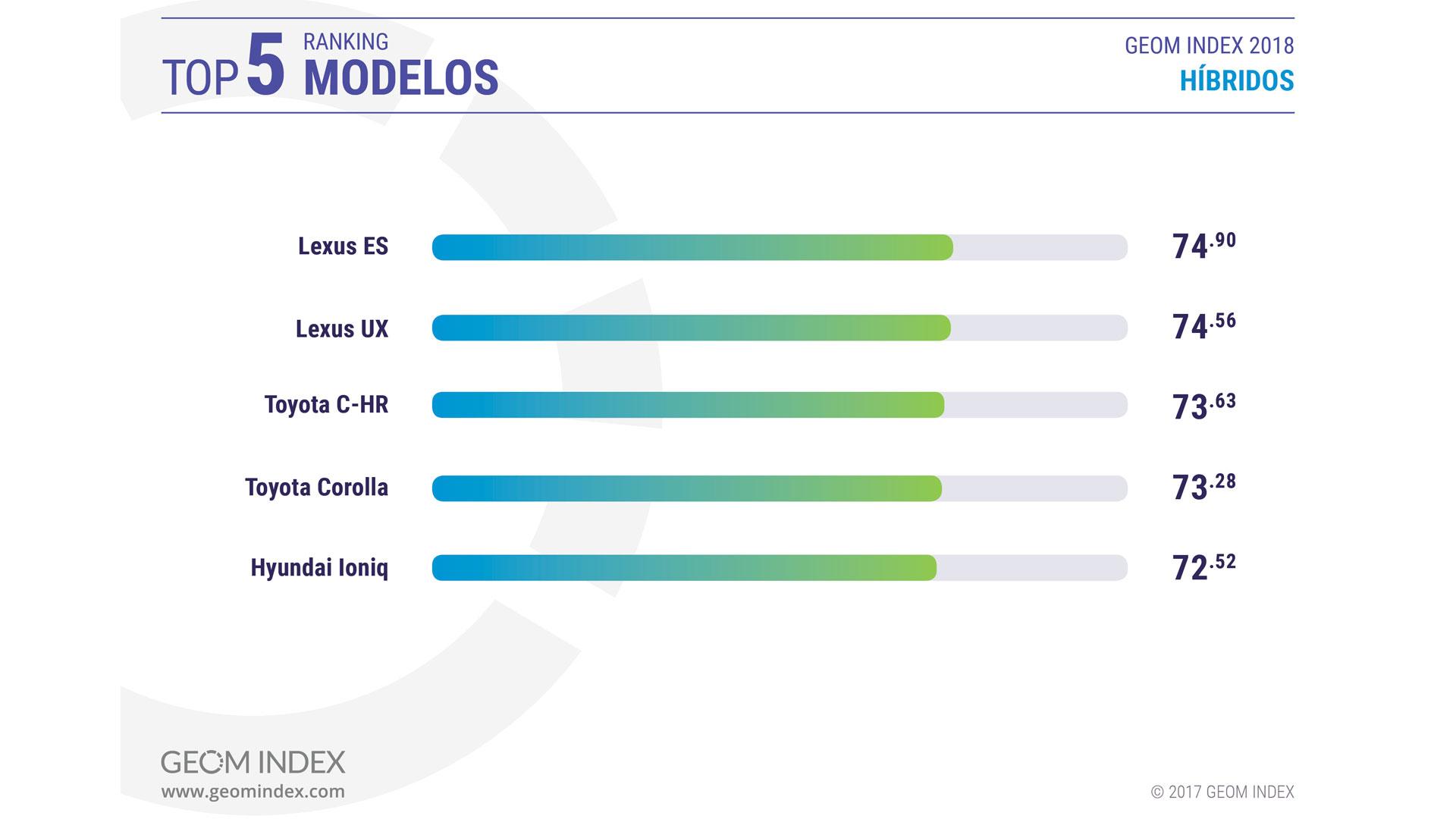 Imagen del gráfico de híbridos convencionales mejor valorados por GEOM Index