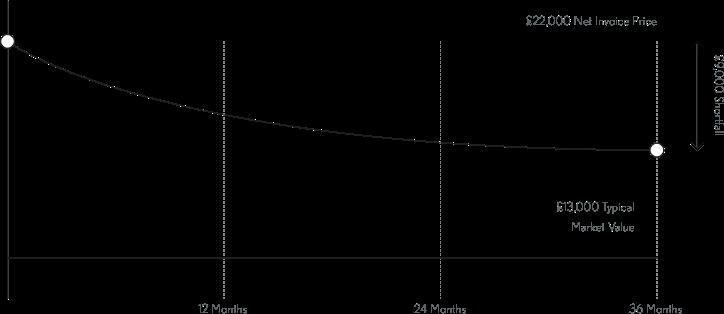 Asset Protector Insurance Graph
